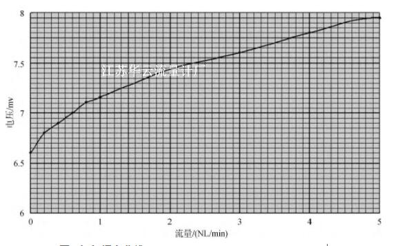 图3 氮气标定曲线Fig.3 Calibration curve of nitrogen