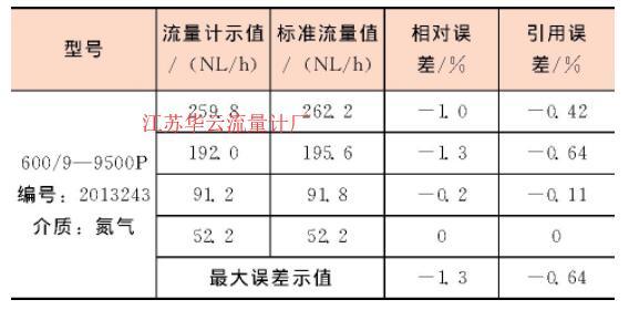 表1 校准结果记录表Table 1 Calibration results