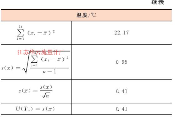 表2 重复性实验数据表Table 2 Repetitive experimental data
