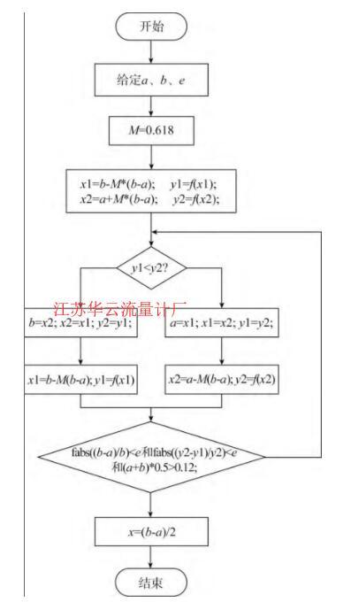 图4 流程图Fig.4 Flow chart