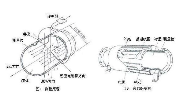 导体管壁电磁流量计电极结构
