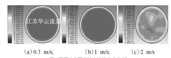 图1 不同速度下直管内流体速度分布