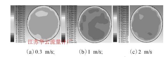 图2 不同速度下T型管内流体速度分布