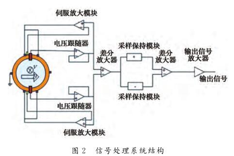 信号处理系统结构