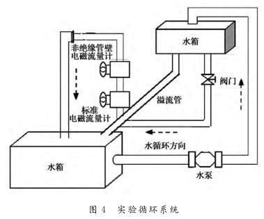 实验循环系统