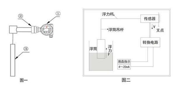 危险废物智能液位计监控体系现场改造技术要点