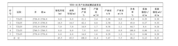 表2 YD2-41井示踪法产液剖面成果表