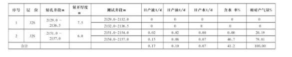 表3 HT2-80井产气剖面成果表