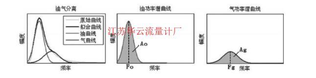 图1 油气水三相流油气分离示意图