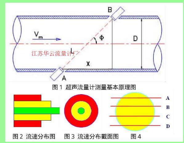 图2流速分布图 图3流速分布截面图 图4