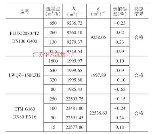 表2 流量计表体取压时相对示值误差计算