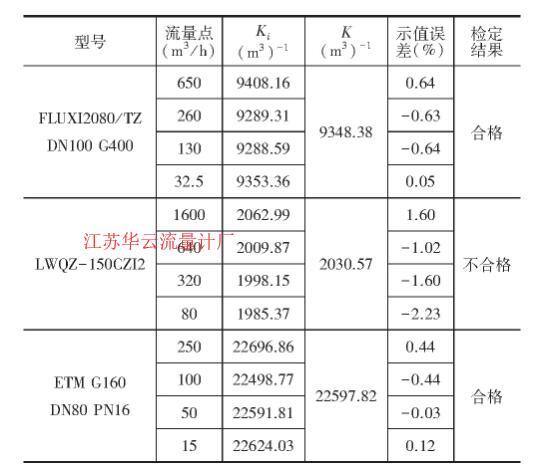 表3 流量计前取压时相对示值误差计算