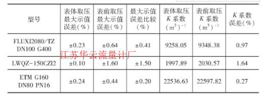 表4 不同取压位置***大示值误差比较