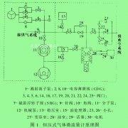 恒压式气体微流量计测量不确定度评估