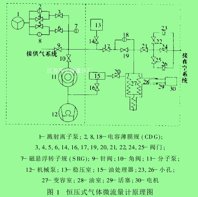 图 1 恒压式气体微流量计原理图