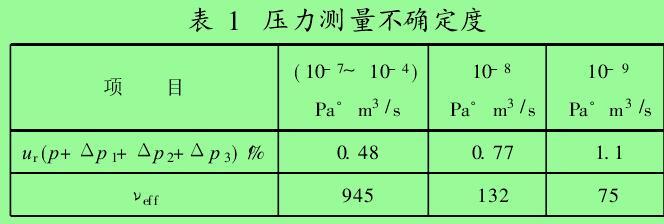 表 1 压力测量不确定度