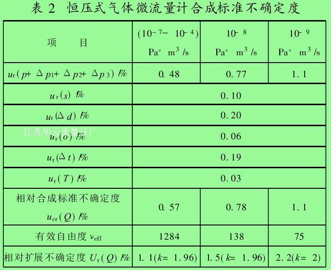 表 2 恒压式气体微流量计合成标准不确定度