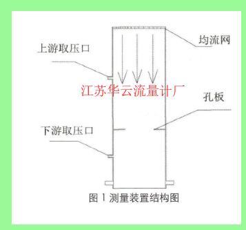 图1测量装置结构图