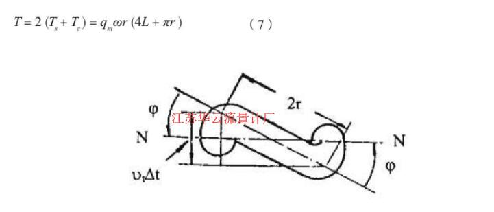 图4 U型管扭转变形示意图Fig.4 U-tube torsional deformation diagram