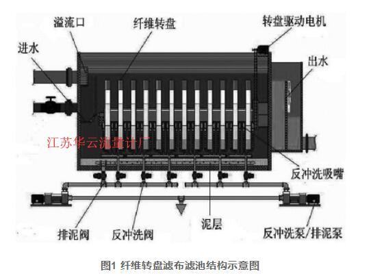 图1 纤维转盘滤布滤池结构示意图