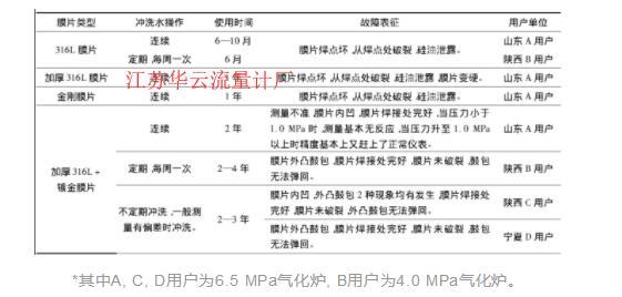 表1 双法兰液位计故障表Table 1 Faults list of differential pressure level-meters of diaphragm seal type