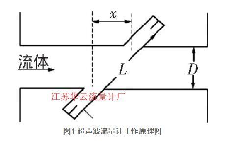图1 超声波流量计工作原理图