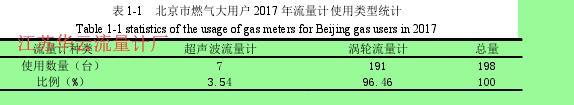 表 1-1   北京市燃气大用户 2017 年流量计使用类型统计