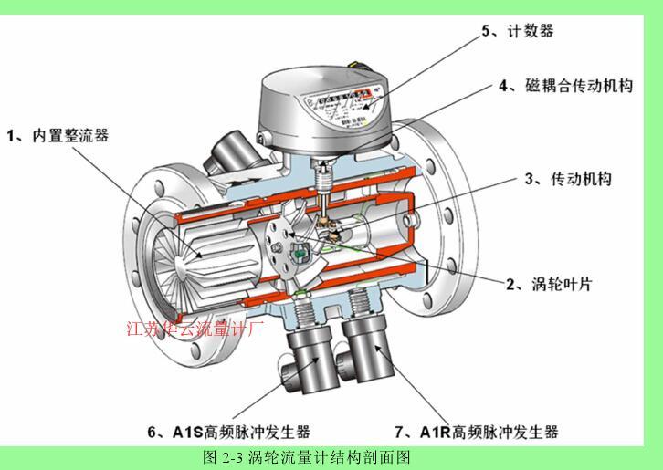图 2-3 涡轮流量计结构剖面图