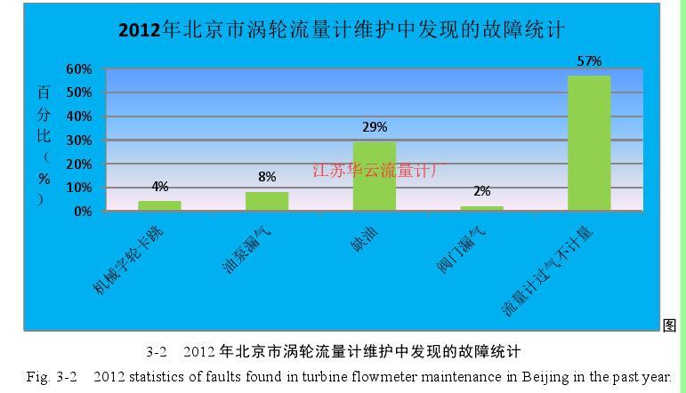 图3-2   2012 年北京市涡轮流量计维护中发现的故障统计
