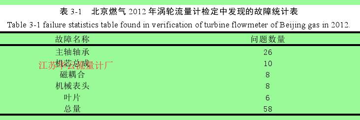 表 3-1   北京燃气 2012 年涡轮流量计检定中发现的故障统计表