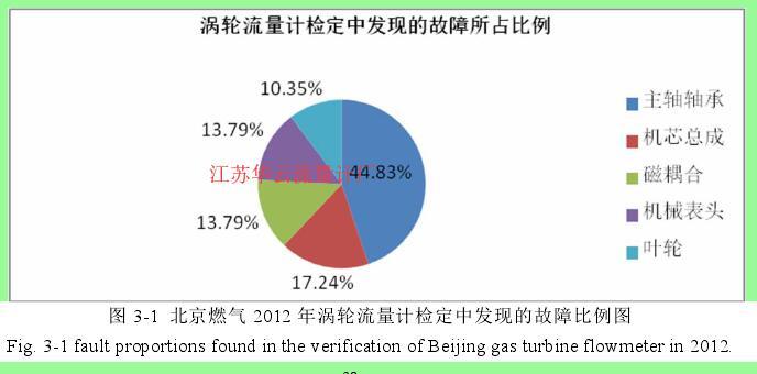 图 3-1  北京燃气 2012 年涡轮流量计检定中发现的故障比例图