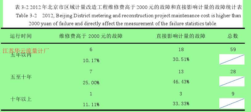 表 3-2 2012 年北京市区域计量改造工程维修费高于 2000 元的故障和直接影响计量的故障统计表
