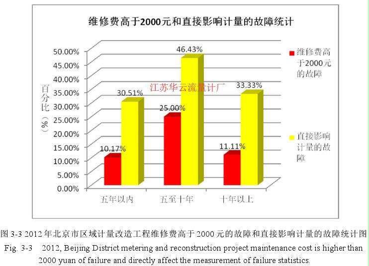图 3-3 2012 年北京市区域计量改造工程维修费高于 2000 元的故障和直接影响计量的故障统计图