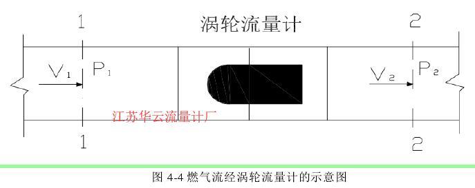 图 4-4 燃气流经涡轮流量计的示意图