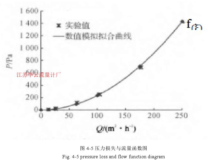 图 4-5 压力损失与流量函数图
