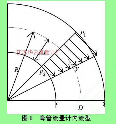 图1弯管流量计内流型