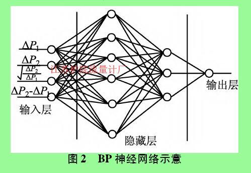 图2  BP神经网络示意