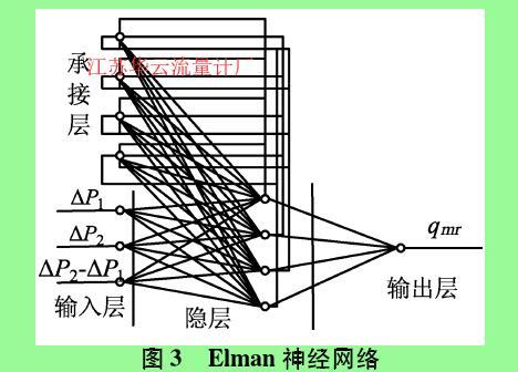图3  Elman神经网络