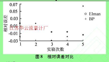 图8相对误差对比