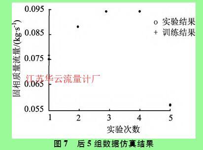 图7 后5组数据仿真结果