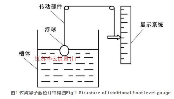 图1 传统浮子液位计结构图Fig.1 Structure of traditional float level gauge