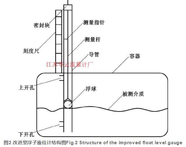 图2 改进型浮子液位计结构图Fig.2 Structure of the improved float level gauge