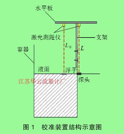 图 1 校准装置结构示意图