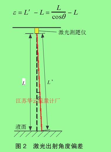 图 2 激光出射角度偏差