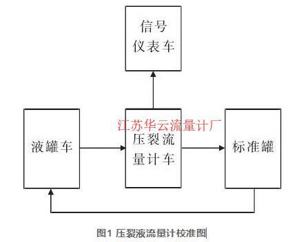 图1 压裂液流量计校准图