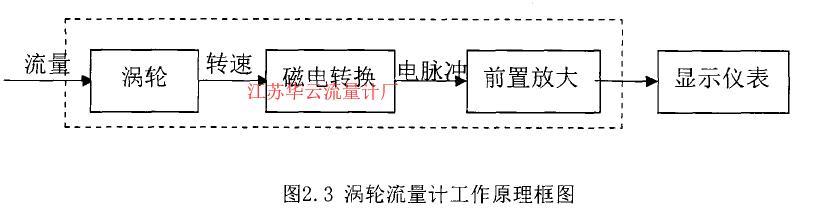 图2. 3祸轮流量计工作原理框图