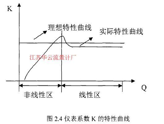 图2.4仪表系数K的特性曲线