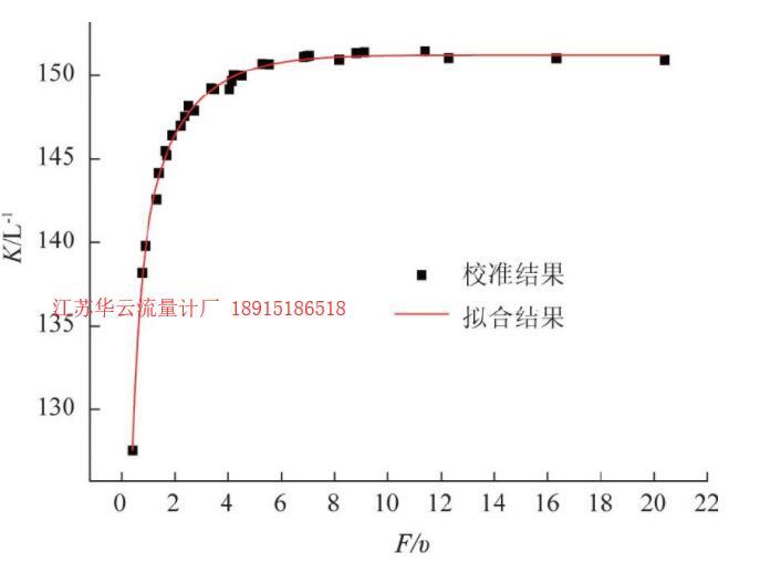 图8 SN:1655涡轮流量计拟合曲线