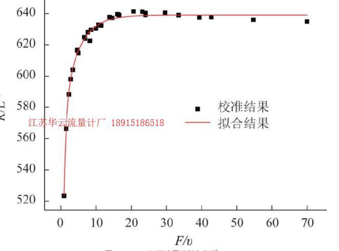 图7 SN:1744涡轮流量计拟合曲线