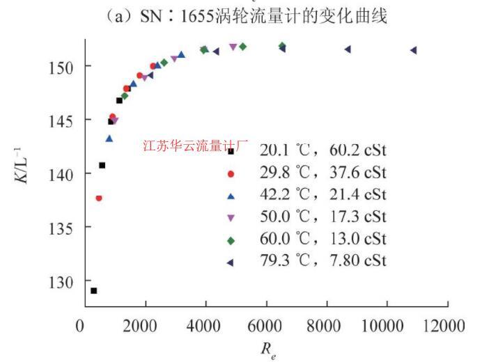 图6 CL-15涡轮流量计仪表系数随雷诺数变化曲线
